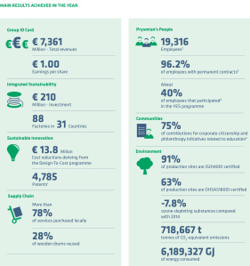 Key figures from 2015 - sustainability